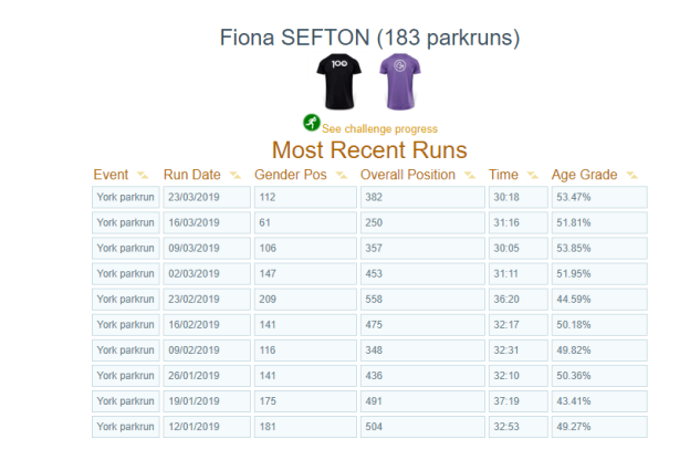 parkrun results for 2019